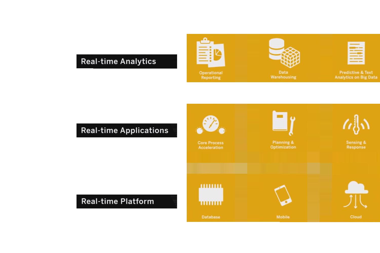 SAP lahendused. SAP S4 HANA